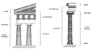 Древнегреческие архитектурные ордера: дорический (слева) и ионический