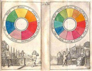 Ньютоновская цветовая система