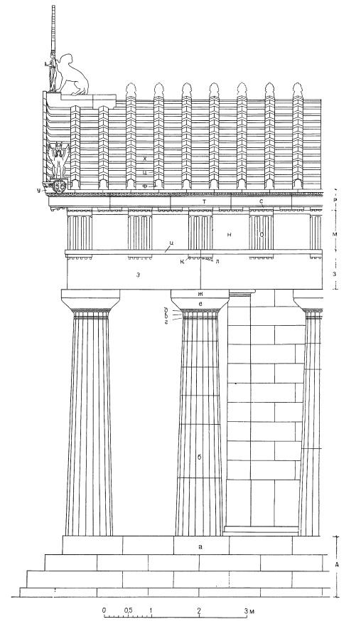 Дорический ордер (храм Афины Афайи на о. Эгина, около 490 г. до н. э.) А. Стереобат: а — стилобат (верхняя ступень стереобата или лишь верхняя поверхность этой ступени); б — ствол колонны с каннелюрами; в — шейка капители или гипотрахелион; г — врез гипотрахелиона; д — ремешки; е — эхин; ж — абака; з — архитрав; и — тения; к — полочка или регула; л — капли, или гутты; м — фриз; н — метопы; о — триглифы; р — карниз, или гейсон; с — мутулы с каплями под ними; т — выносная плита; у — сима или водосточный желоб, образуемый крайним рядом кровельной черепицы над наклонными карнизами фронтона и (не всегда) вдоль боковых сторон сооружения с отверстиями для выпуска дождевой воды в форме львиных голов; ф — лобовая черепица или антефикс; ц — калиптер (черепица, перекрывающая шов); х — солен (плоская черепица)